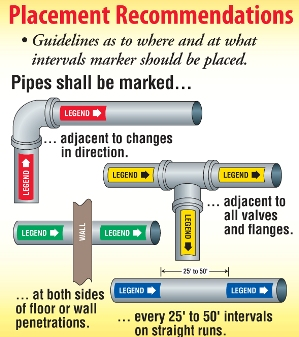 Pipe markings and labels are often used to send out both informative and warning message