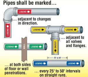 Pipe Labels Pipe Amp Valve Marking Snap Around Pipe